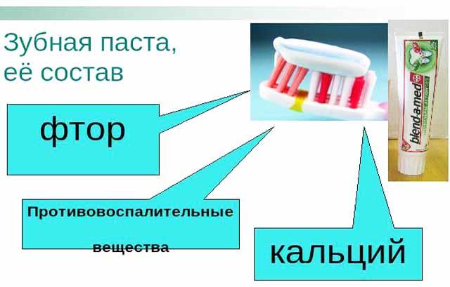 отравление зубной пастой признаки