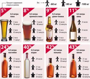 Сколько по времени выветривается алкоголь?