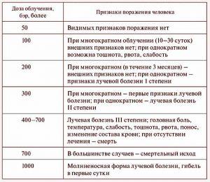 Таблица доз излучения